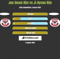 Jun-Beom Kim vs Ji-Hyeon Kim h2h player stats