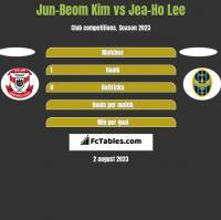 Jun-Beom Kim vs Jea-Ho Lee h2h player stats