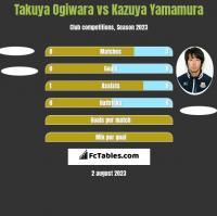 Takuya Ogiwara vs Kazuya Yamamura h2h player stats