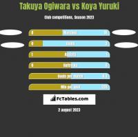 Takuya Ogiwara vs Koya Yuruki h2h player stats