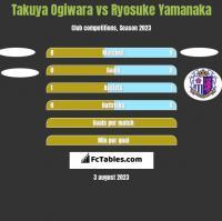 Takuya Ogiwara vs Ryosuke Yamanaka h2h player stats