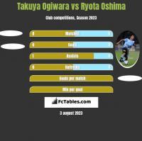 Takuya Ogiwara vs Ryota Oshima h2h player stats