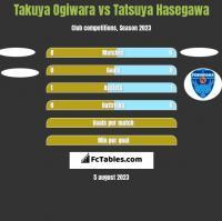 Takuya Ogiwara vs Tatsuya Hasegawa h2h player stats
