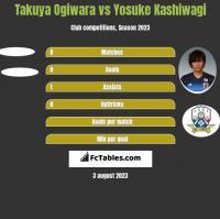 Takuya Ogiwara vs Yosuke Kashiwagi h2h player stats
