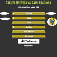 Takuya Ogiwara vs Daiki Hashioka h2h player stats
