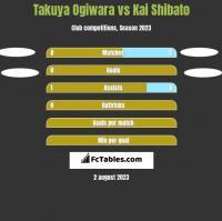 Takuya Ogiwara vs Kai Shibato h2h player stats