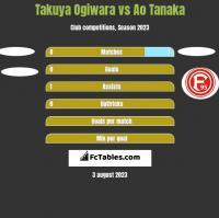 Takuya Ogiwara vs Ao Tanaka h2h player stats