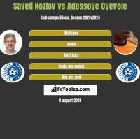 Saveli Kozlov vs Adessoye Oyevole h2h player stats