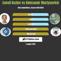 Saveli Kozlov vs Aleksandr Martynovich h2h player stats