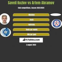 Saveli Kozlov vs Artem Abramov h2h player stats