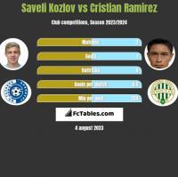 Saveli Kozlov vs Cristian Ramirez h2h player stats