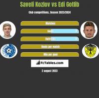 Saveli Kozlov vs Edi Gotlib h2h player stats