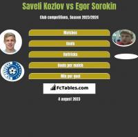 Saveli Kozlov vs Egor Sorokin h2h player stats