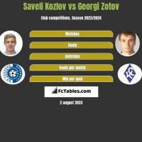 Saveli Kozlov vs Georgi Zotov h2h player stats