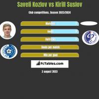 Saveli Kozlov vs Kirill Suslov h2h player stats