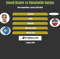 Saveli Kozlov vs Konstantin Garbuz h2h player stats