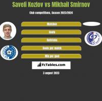 Saveli Kozlov vs Mikhail Smirnov h2h player stats