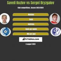 Saveli Kozlov vs Sergei Bryzgalov h2h player stats