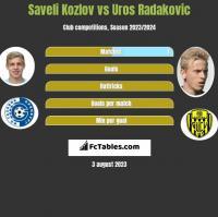 Saveli Kozlov vs Uros Radakovic h2h player stats
