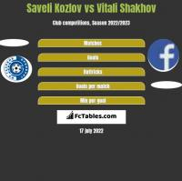 Saveli Kozlov vs Vitali Shakhov h2h player stats