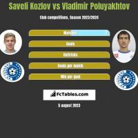 Saveli Kozlov vs Vladimir Poluyakhtov h2h player stats