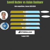 Saveli Kozlov vs Aslan Dashaev h2h player stats