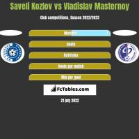 Saveli Kozlov vs Vladislav Masternoy h2h player stats