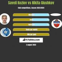 Saveli Kozlov vs Nikita Glushkov h2h player stats