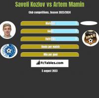 Saveli Kozlov vs Artem Mamin h2h player stats