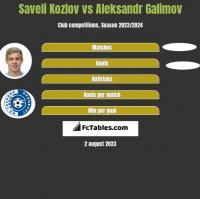 Saveli Kozlov vs Aleksandr Galimov h2h player stats