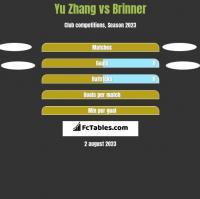 Yu Zhang vs Brinner h2h player stats