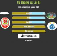 Yu Zhang vs Lei Li h2h player stats