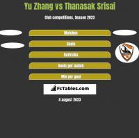 Yu Zhang vs Thanasak Srisai h2h player stats