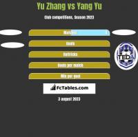 Yu Zhang vs Yang Yu h2h player stats