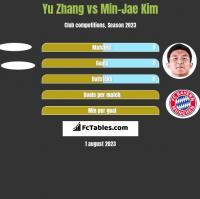 Yu Zhang vs Min-Jae Kim h2h player stats