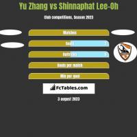 Yu Zhang vs Shinnaphat Lee-Oh h2h player stats