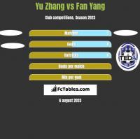 Yu Zhang vs Fan Yang h2h player stats