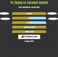 Yu Zhang vs Sarawut Inpaen h2h player stats