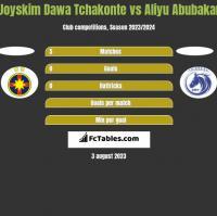 Joyskim Dawa Tchakonte vs Aliyu Abubakar h2h player stats