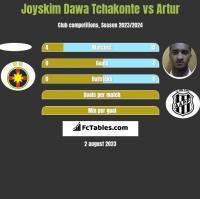 Joyskim Dawa Tchakonte vs Artur h2h player stats