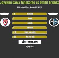 Joyskim Dawa Tchakonte vs Dmitri Grishko h2h player stats