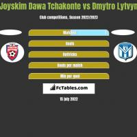Joyskim Dawa Tchakonte vs Dmytro Lytvyn h2h player stats