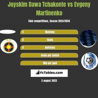 Joyskim Dawa Tchakonte vs Evgeny Martinenko h2h player stats