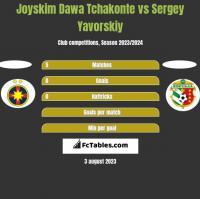 Joyskim Dawa Tchakonte vs Sergey Yavorskiy h2h player stats