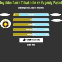 Joyskim Dawa Tchakonte vs Evgeniy Pasich h2h player stats