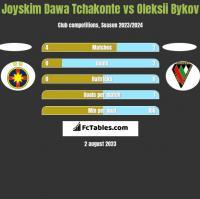 Joyskim Dawa Tchakonte vs Oleksii Bykov h2h player stats