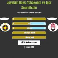 Joyskim Dawa Tchakonte vs Igor Snurnitsoin h2h player stats