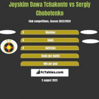 Joyskim Dawa Tchakonte vs Sergiy Chobotenko h2h player stats