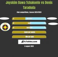 Joyskim Dawa Tchakonte vs Denis Taraduda h2h player stats