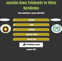 Joyskim Dawa Tchakonte vs Viktor Korniienko h2h player stats
